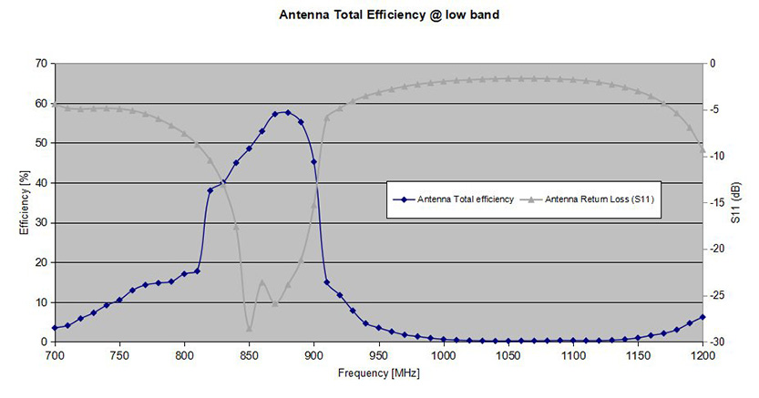 Antenna Total Efficiency at second harmonics of 1800 and 1900 band.