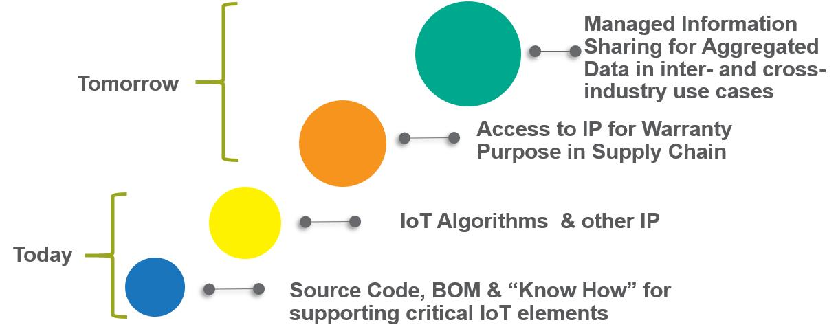 Intellectual Property Assets in the IoT Supply Chain