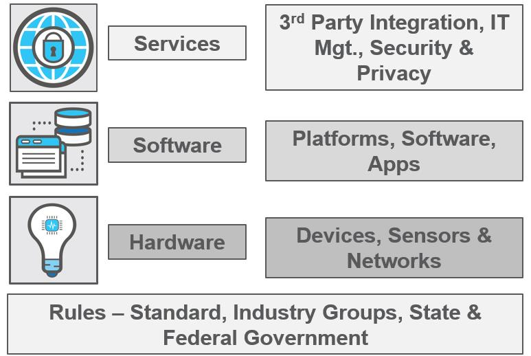 IoT Ecosystem = Hardware + Software + Services