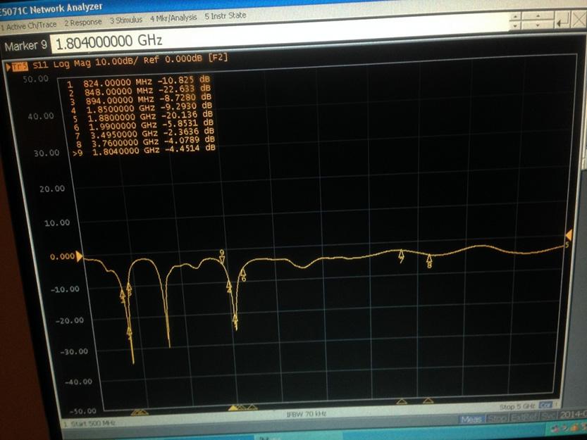 Return loss of dual-band cellular antenna.