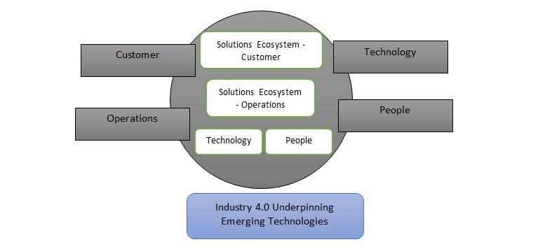 Industry 4.0 ecosystem