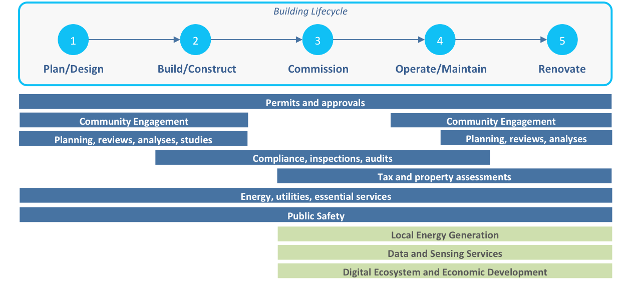 Figure Five - Lifecycle view of the smart building and city interactions.
