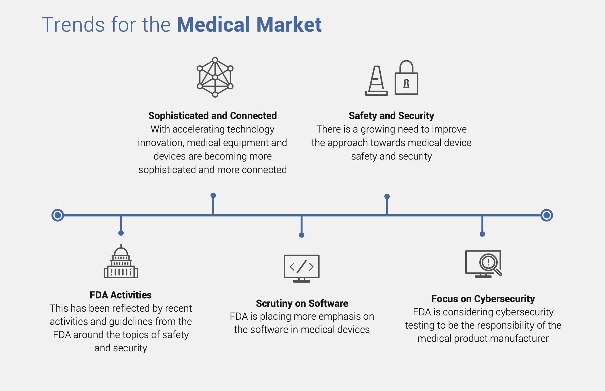 trends for the medical market