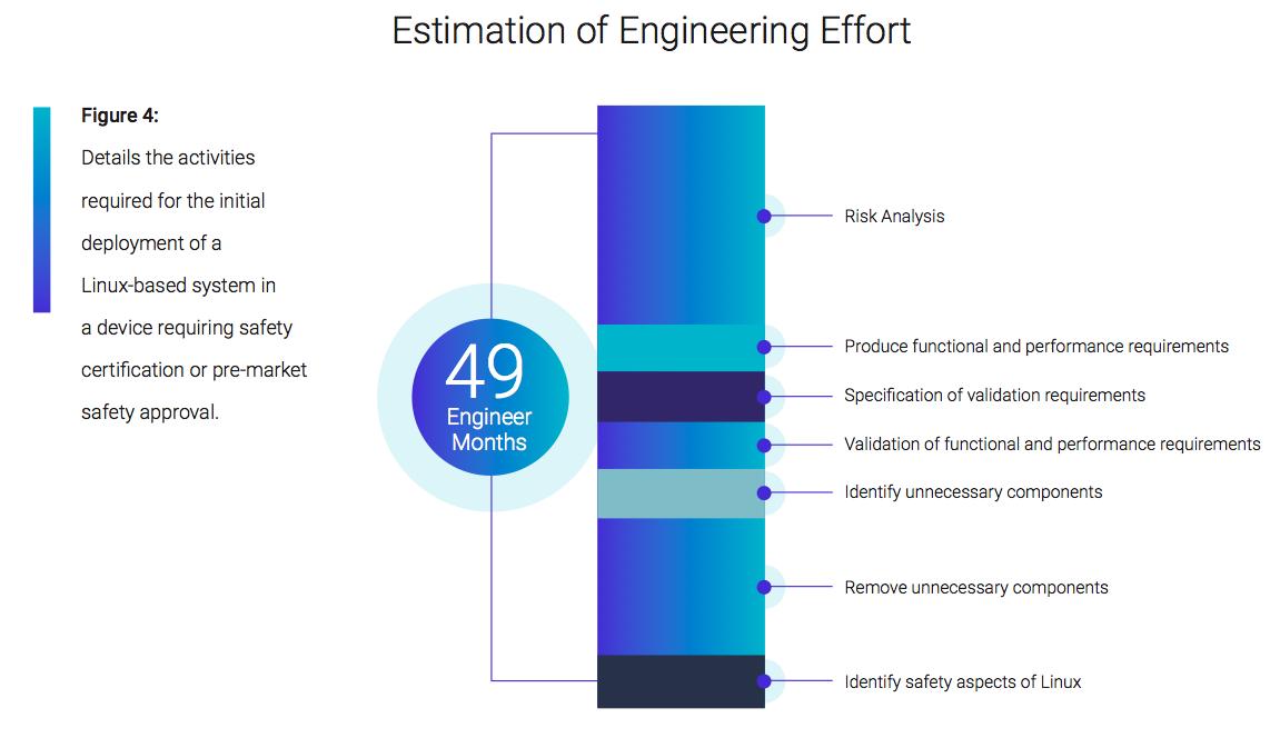 Estimation of Engineering Effort