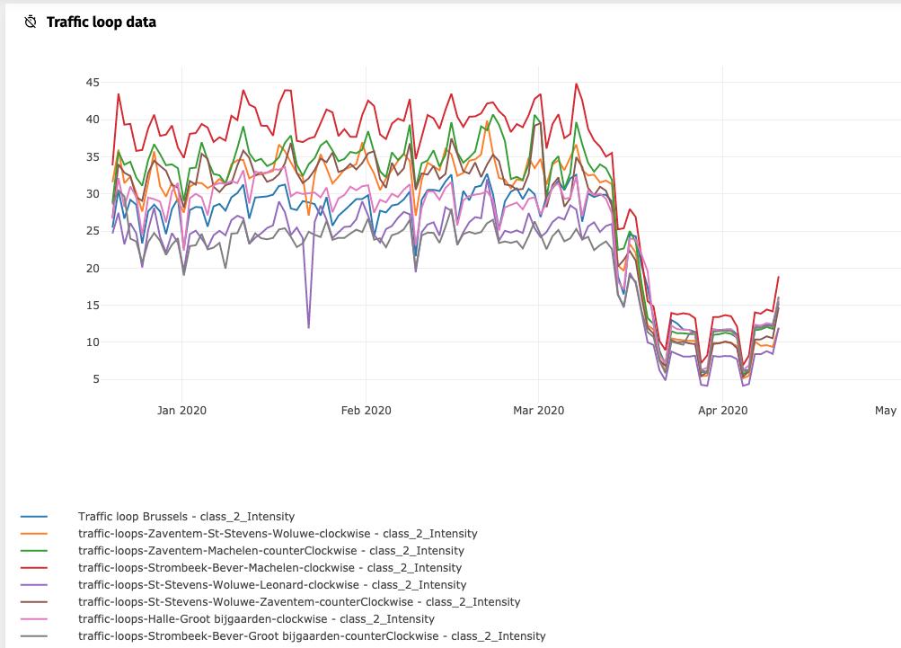 traffic loop data