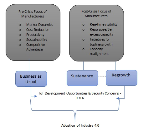 Adoption of Industry 4.0