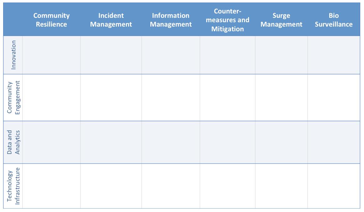 Figure Two - Collaboration Framework