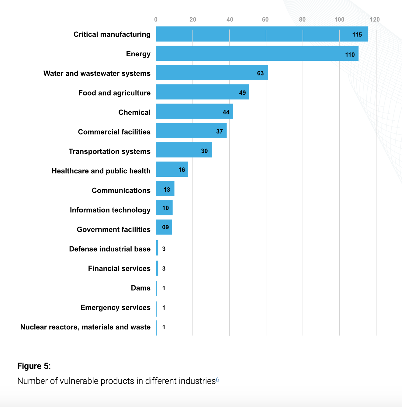 Cybersecurity-Vulnerable-Products-By-Industry
