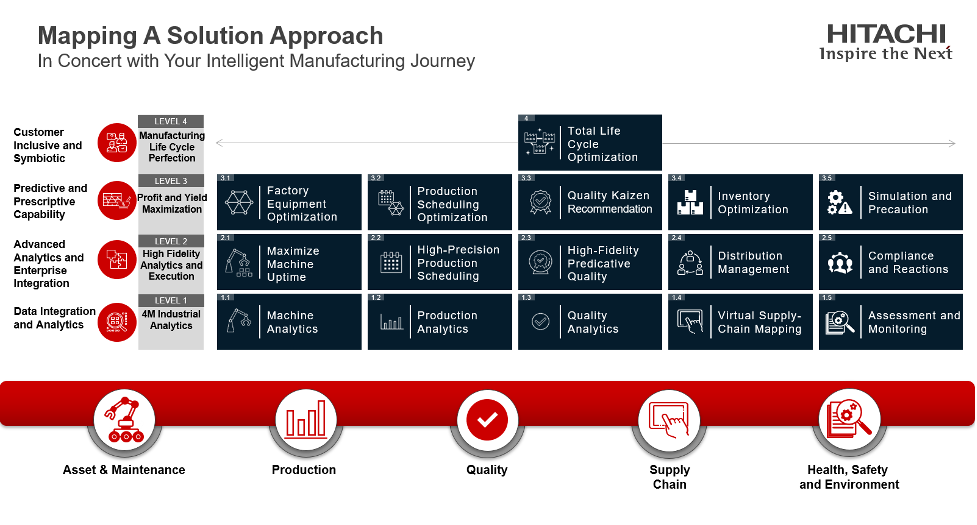 Mapping A solution Approach Hitachi