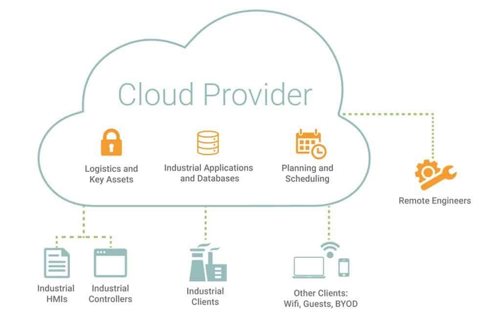 Figure 1: A schematic of ICSaaS cloud infrastructure