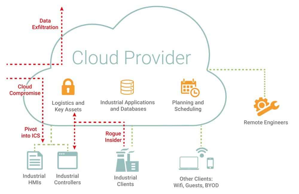 Darktrace Figure 2- Possible threats to an ICSaaS cloud infrastructure