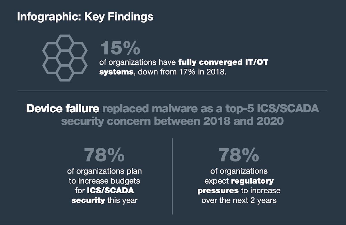 cybersecurity key findings