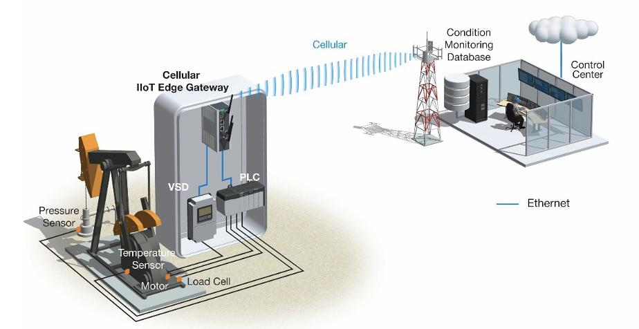 Cellular IIoT Edge Gateway