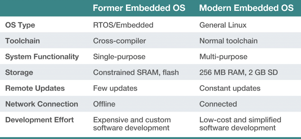 Former vs Moder Embedded OS