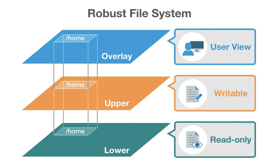 Robust File System