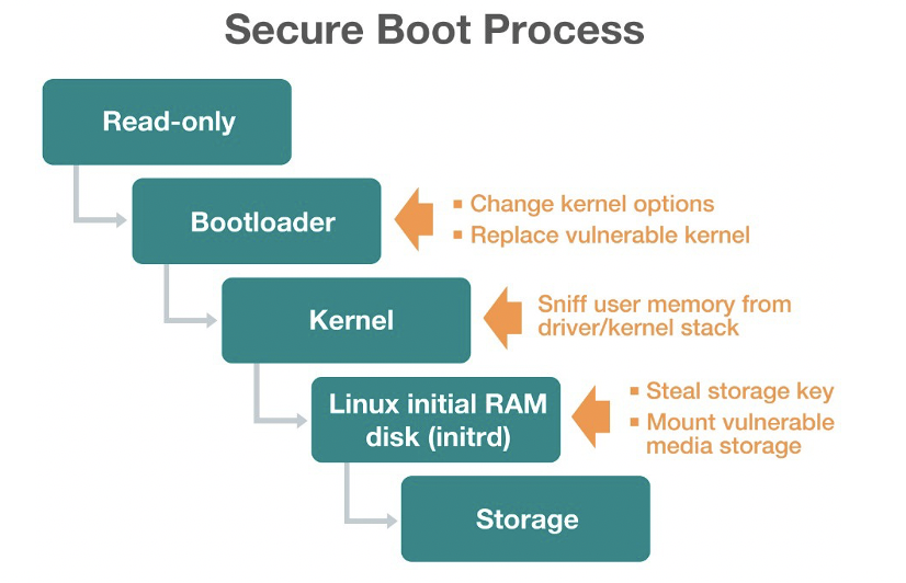 Secure Boot Process