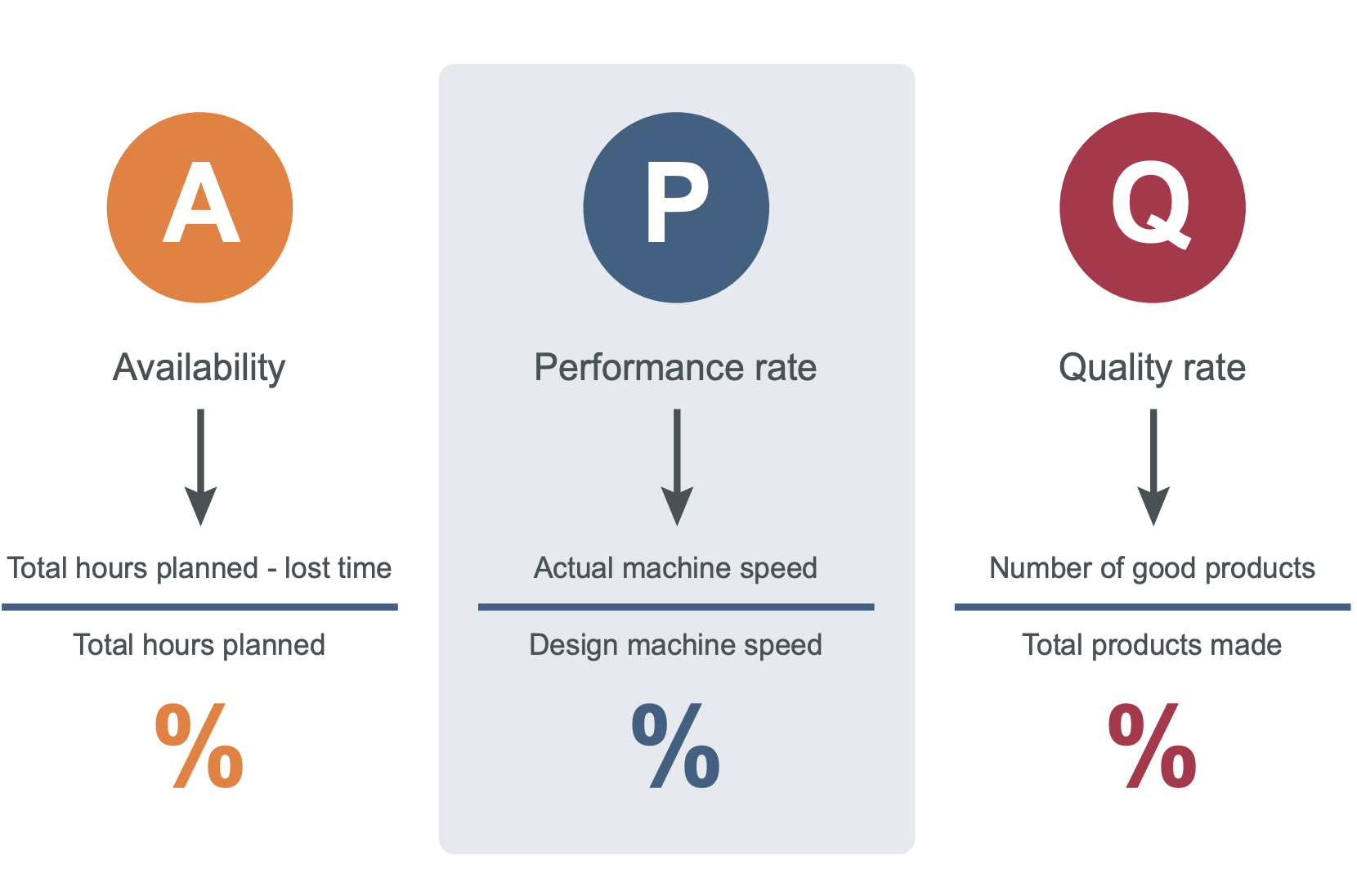 Availability, Performance Rate, Quality Rate