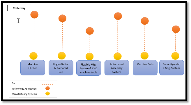 Technology adoption at an elemental level of manufacturing system