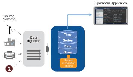Process Automation May-Jun fig 3