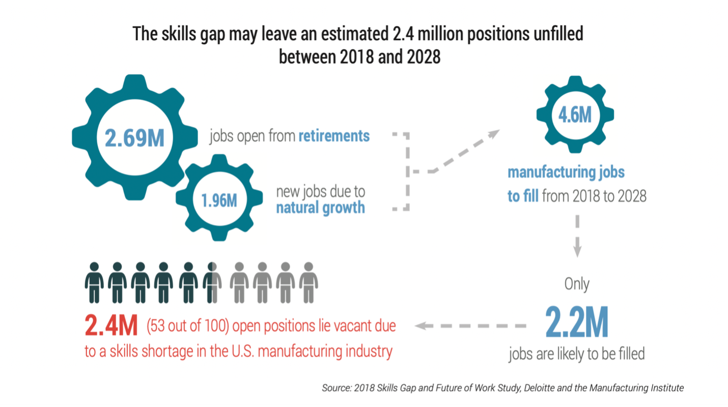 The skills gap may leave estimated 2.4 million positions unfilled between 2018 and 2028