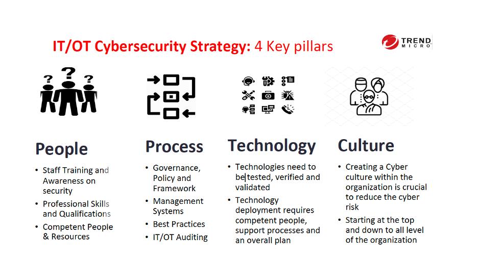 IT/OT Cybersecurity Strategy: 4 key pillars